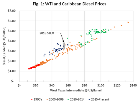 WTI and Caribbean Diesel Prices